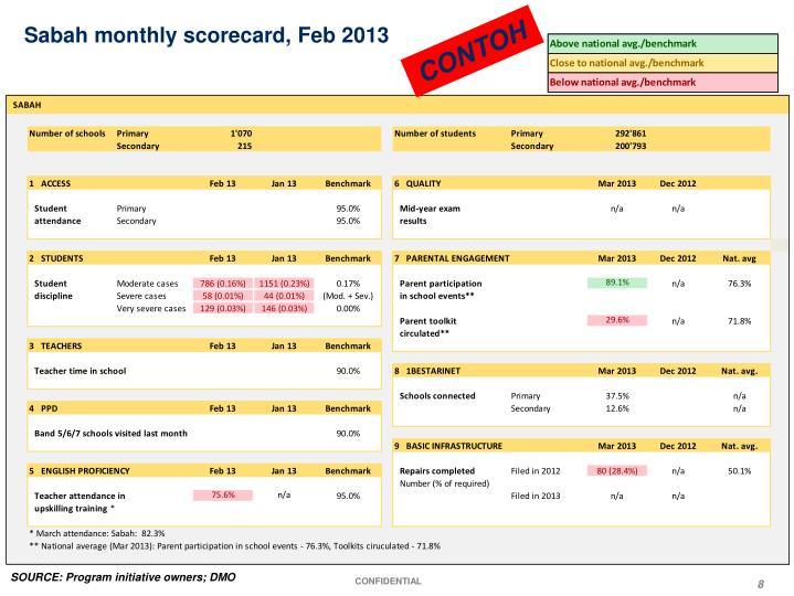 Sabah monthly scorecard, Feb 2013