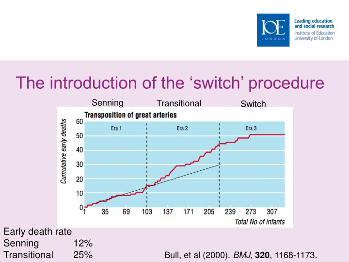 The introduction of the 'switch' procedure