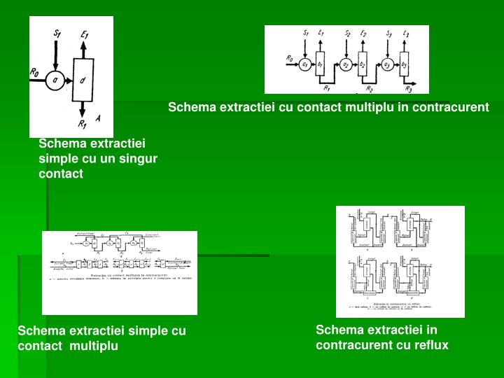 Schema extractiei cu contact multiplu in contracurent