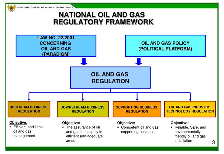 NATIONAL OIL AND GAS