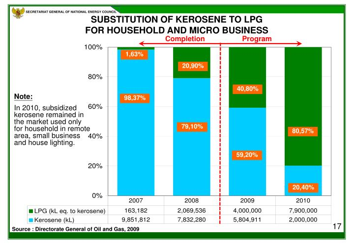 SUBSTITUTION OF KEROSENE TO LPG