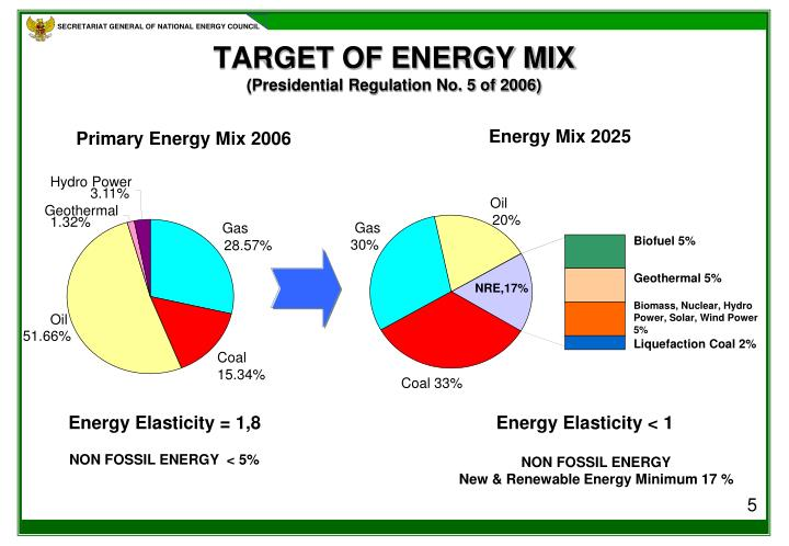 TARGET OF ENERGY MIX