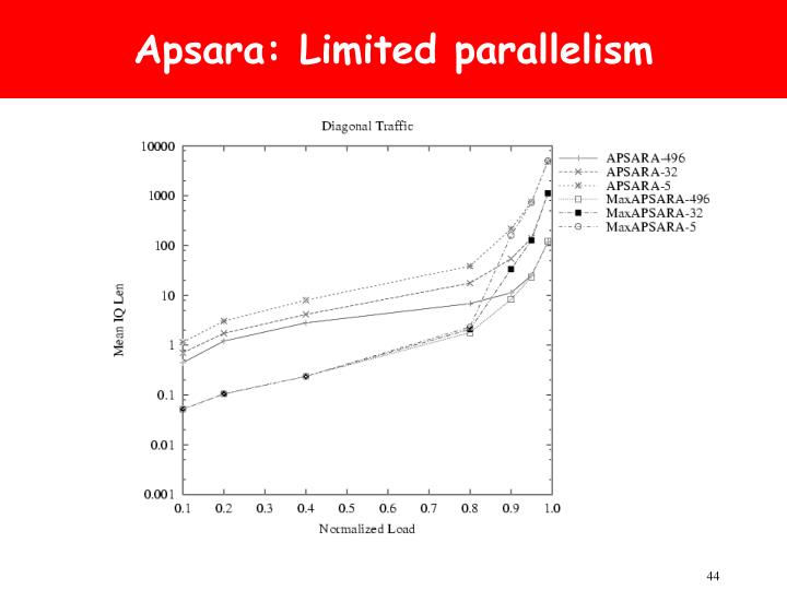 Apsara: Limited parallelism