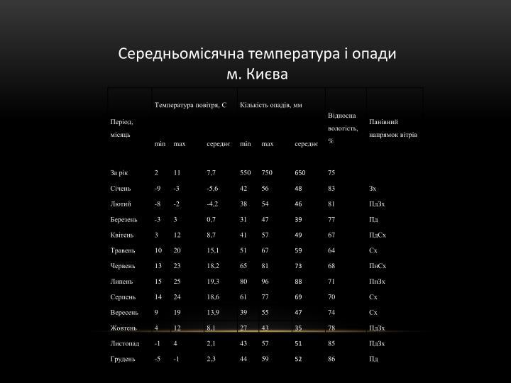 Середньомісячна температура і опади м. Києва