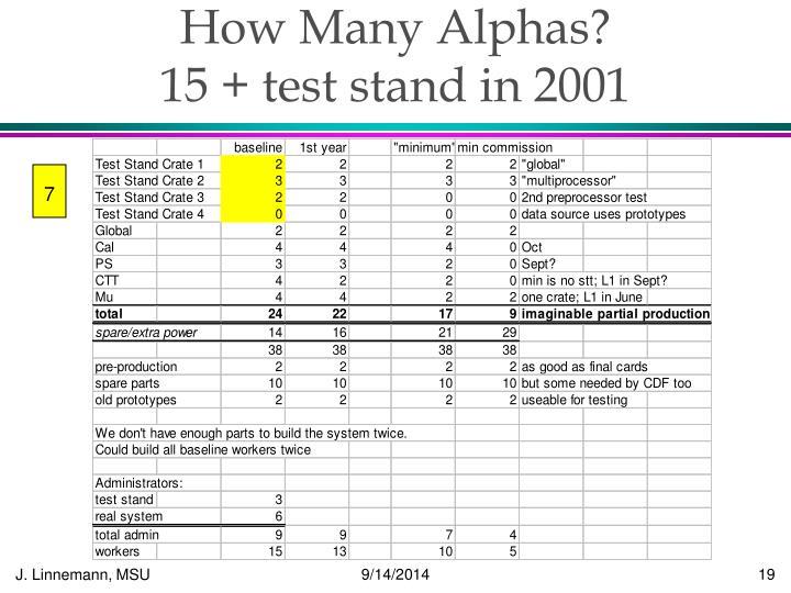 How Many Alphas?