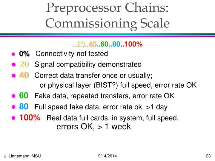Preprocessor Chains: