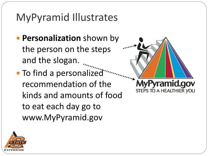 MyPyramid Illustrates