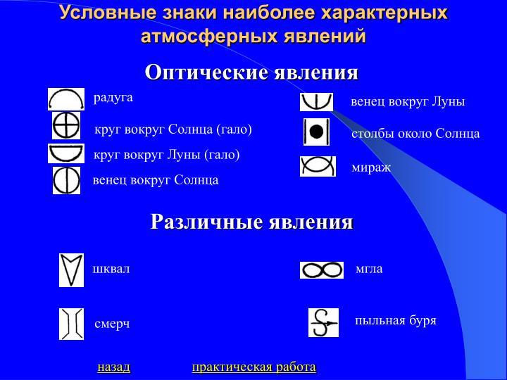 Условные знаки наиболее характерных атмосферных явлений