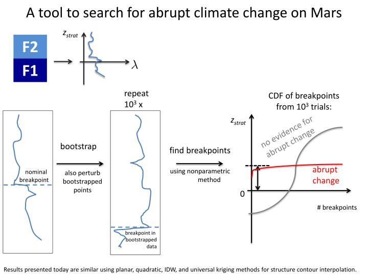 A tool to search for abrupt climate change on Mars