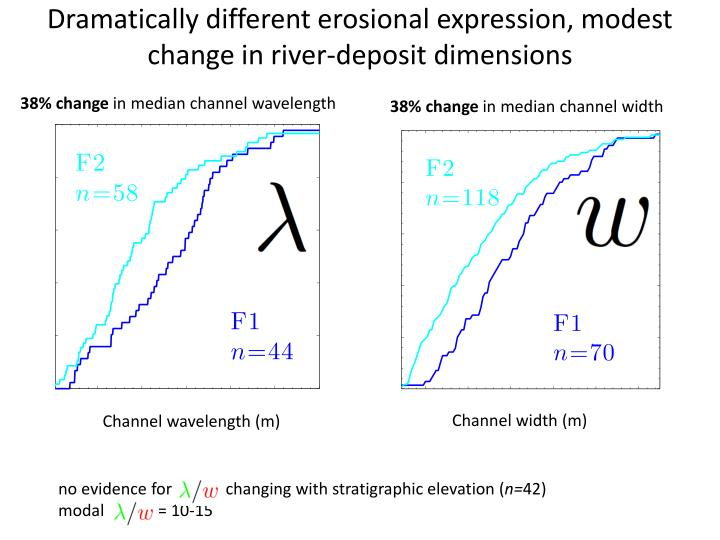 Dramatically different erosional expression, modest change in river-deposit dimensions