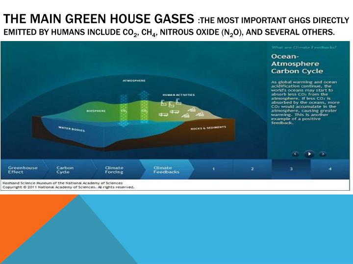 THE MAIN GREEN HOUSE GASES