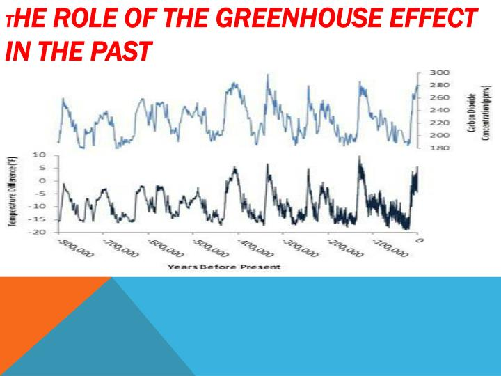 T he role of the greenhouse effect in the past