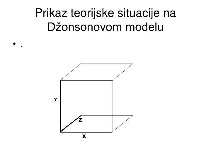 Prikaz teorijske situacije na Džonsonovom modelu