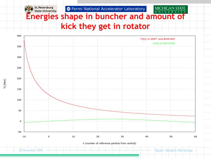 Energies shape in buncher and amount of kick they get in rotator