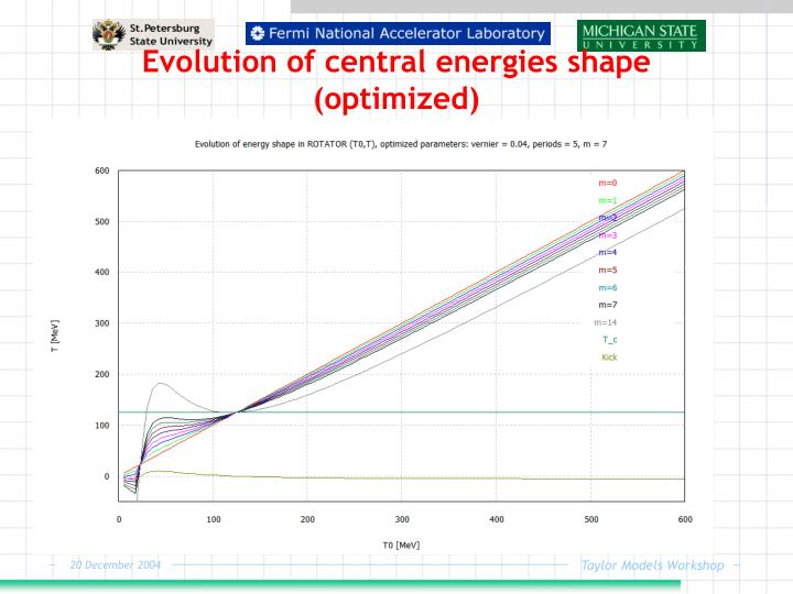 Evolution of central energies shape (optimized)