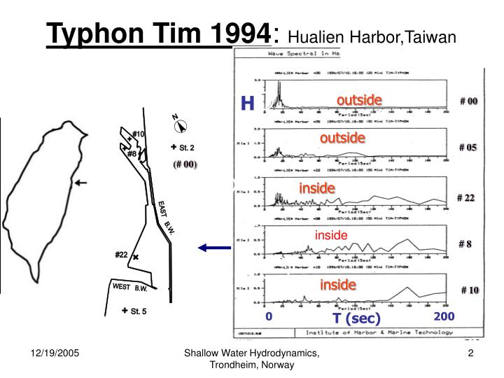 Typhon Tim 1994