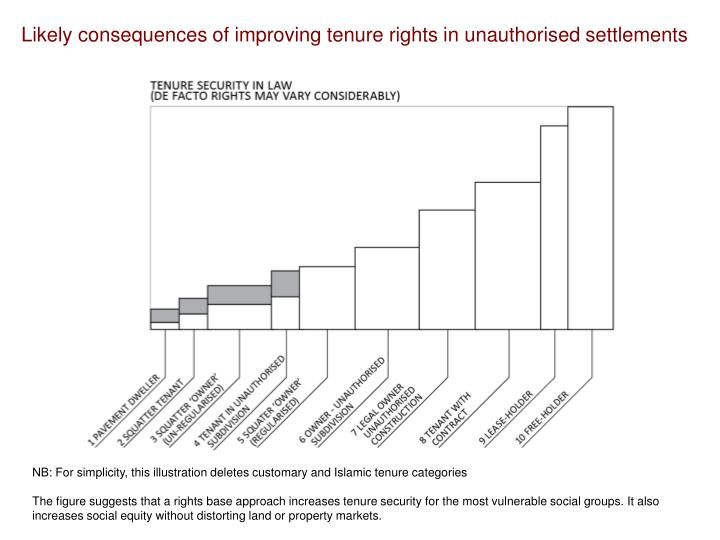 Likely consequences of improving tenure rights in unauthorised settlements