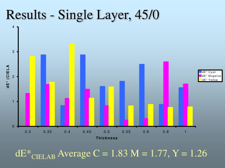 Results - Single Layer, 45/0