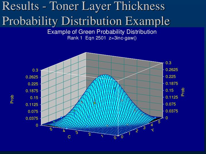 Results - Toner Layer Thickness Probability Distribution Example