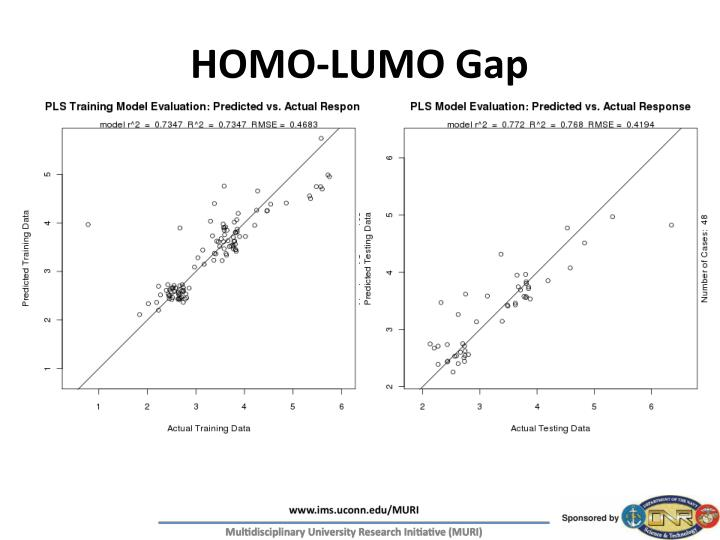 HOMO-LUMO Gap