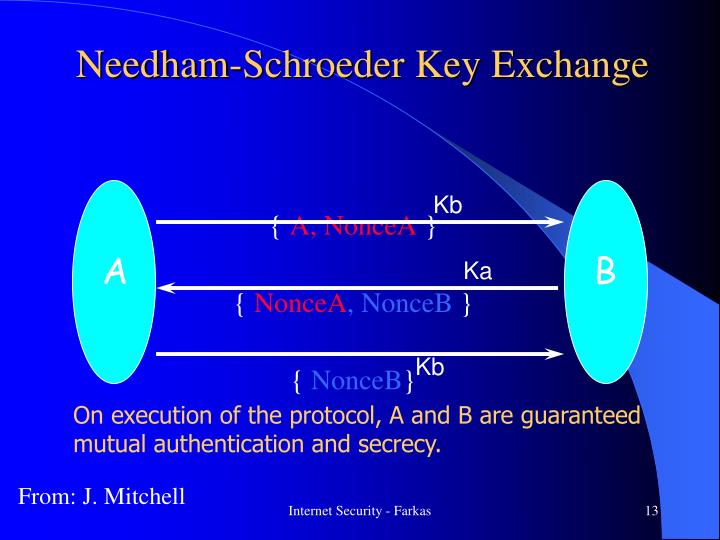 Needham-Schroeder Key Exchange