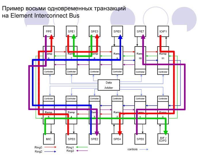 Пример восьми одновременных транзакций