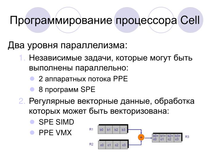 Программирование процессора