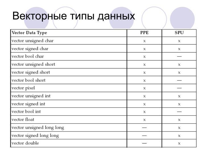 Векторные типы данных