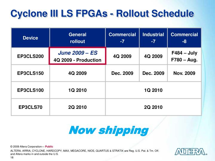 Cyclone III LS FPGAs - Rollout Schedule