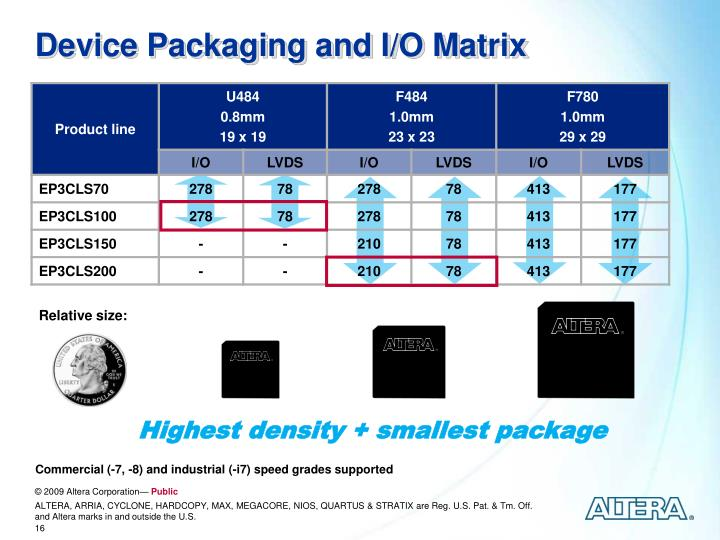 Device Packaging and I/O Matrix
