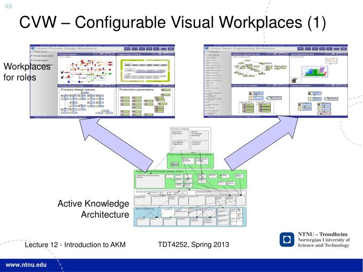 CVW – Configurable Visual Workplaces (1)