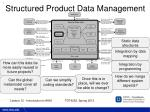 structured product data management