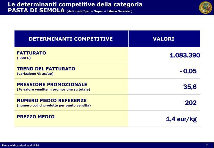 Le determinanti competitive della categoria