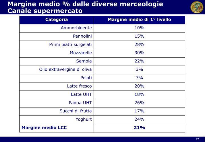 Margine medio % delle diverse merceologie