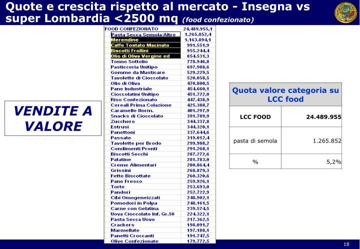 Quote e crescita rispetto al mercato - Insegna vs super Lombardia <2500 mq