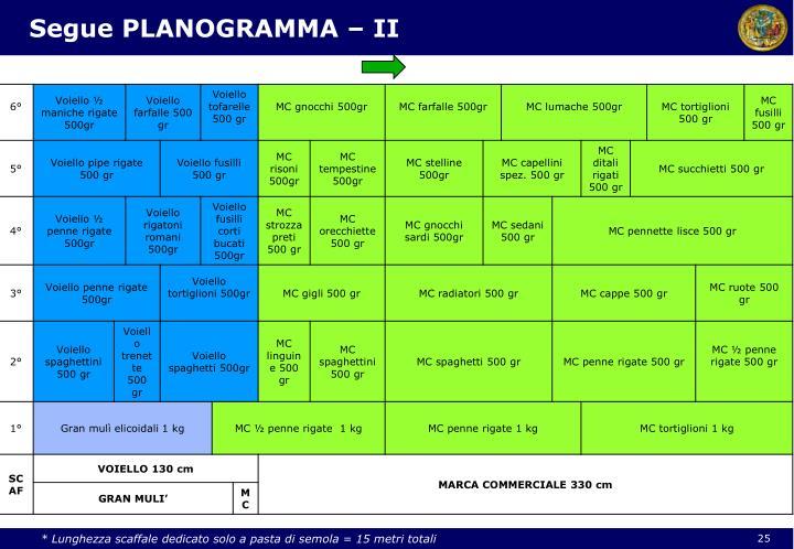 Segue PLANOGRAMMA – II