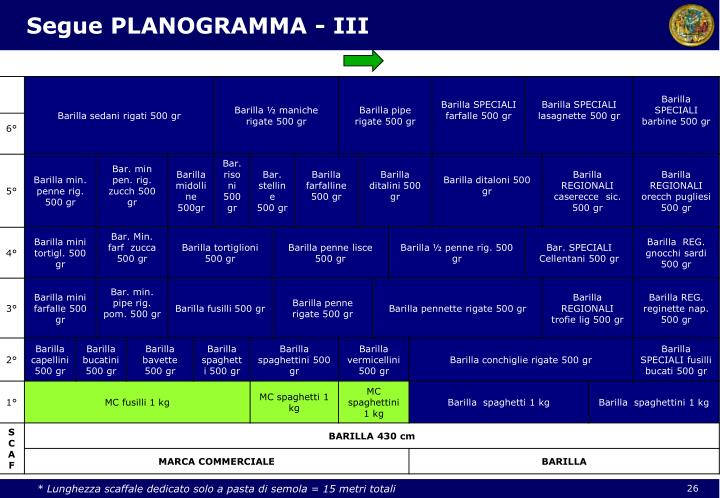 Segue PLANOGRAMMA - III