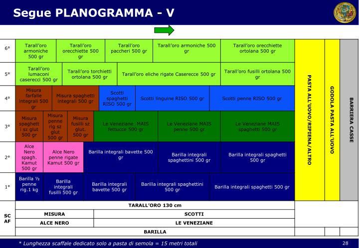 Segue PLANOGRAMMA - V