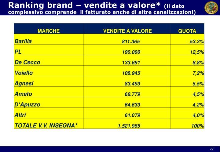 Ranking brand – vendite a valore*