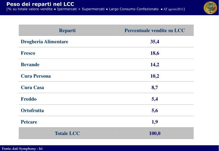 Peso dei reparti nel LCC