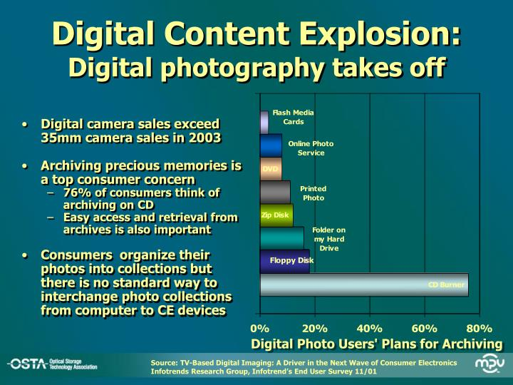 Digital content explosion digital photography takes off