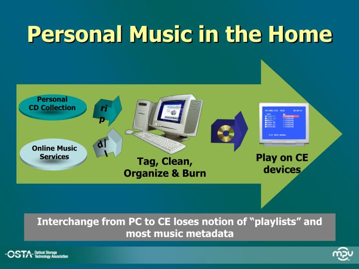 Personal Music in the Home