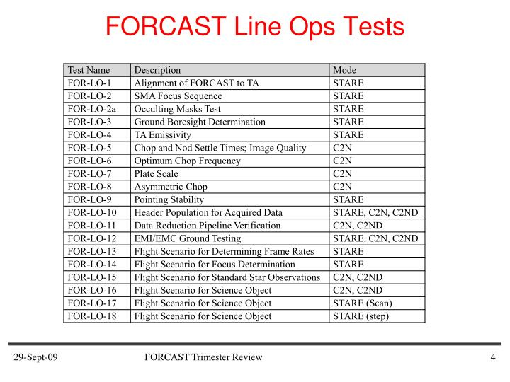 FORCAST Line Ops Tests
