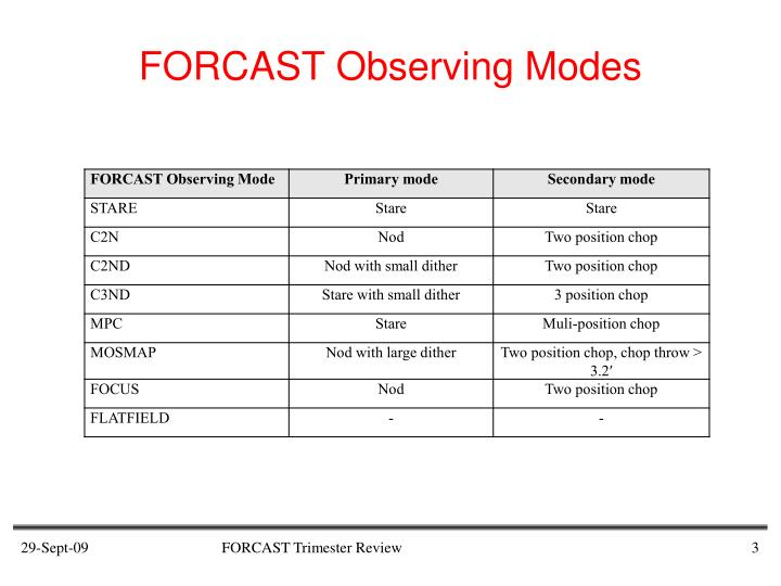 FORCAST Observing Modes