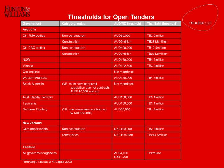 Thresholds for Open Tenders