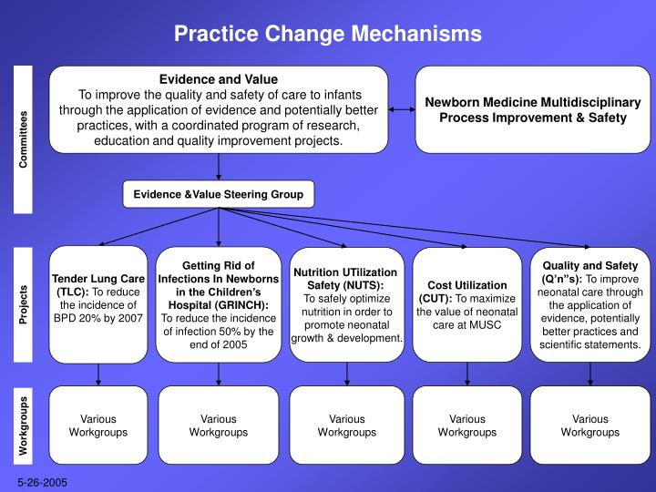 Practice Change Mechanisms