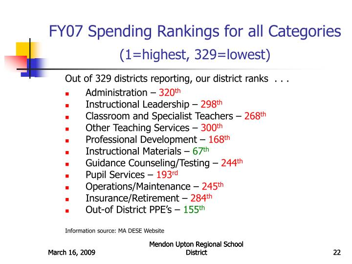 FY07 Spending Rankings for all Categories