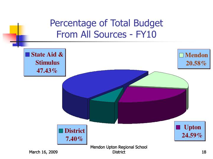 Percentage of Total Budget