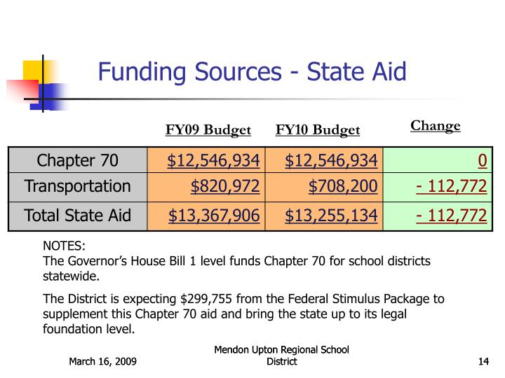 Funding Sources - State Aid