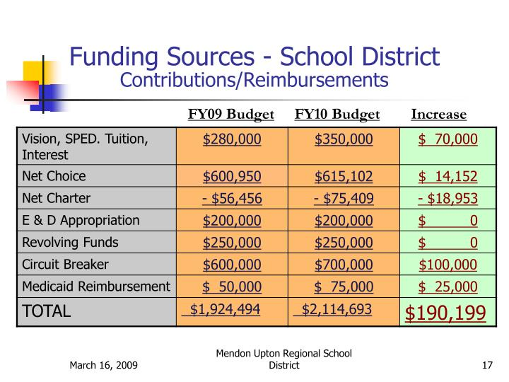 Funding Sources - School District